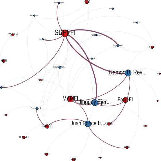 Ego Network for SDPFFI.