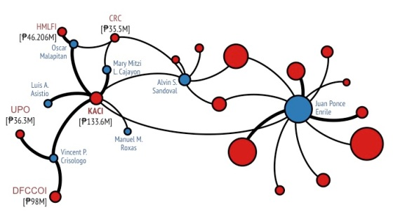 Ego Network centered at NGO KACI with depth=2. The red nodes represent NGOs, while the blue nodes represent legislators.