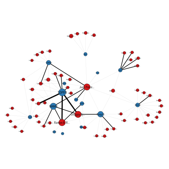 A union network of three ego networks of depth equal to 2:  include other legislators  linked to the NGOs linked to focal nodes.